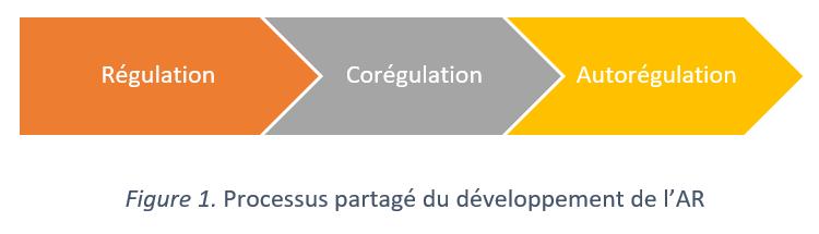 Processus partagé du développement de l'auto-régulation